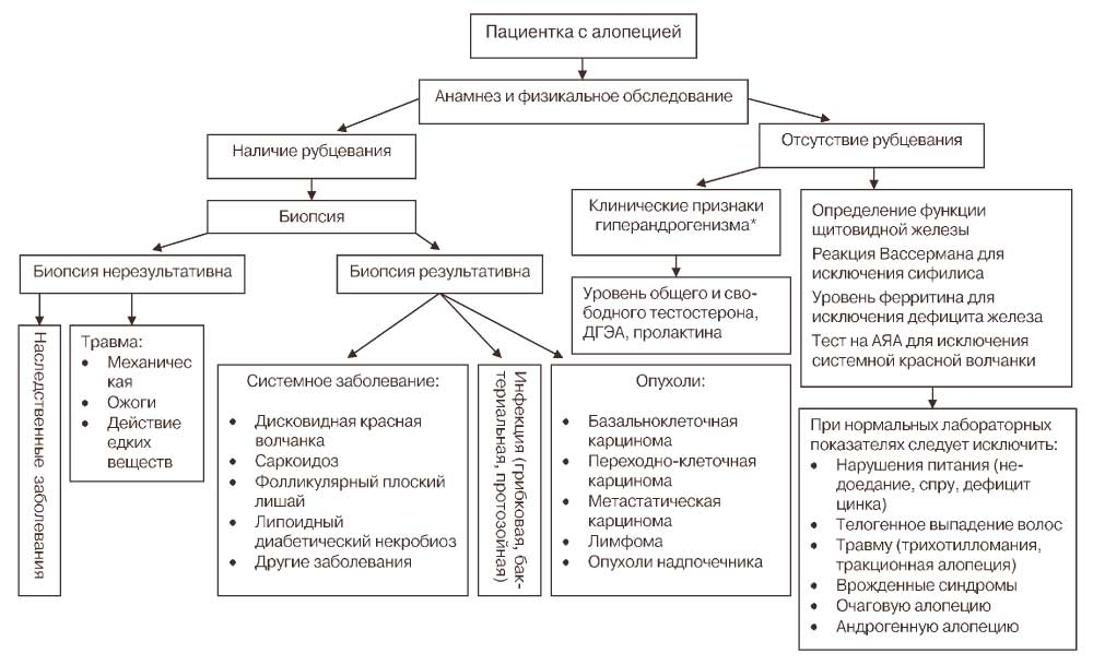 Группы лекарственных средств для лечения язвенной болезни