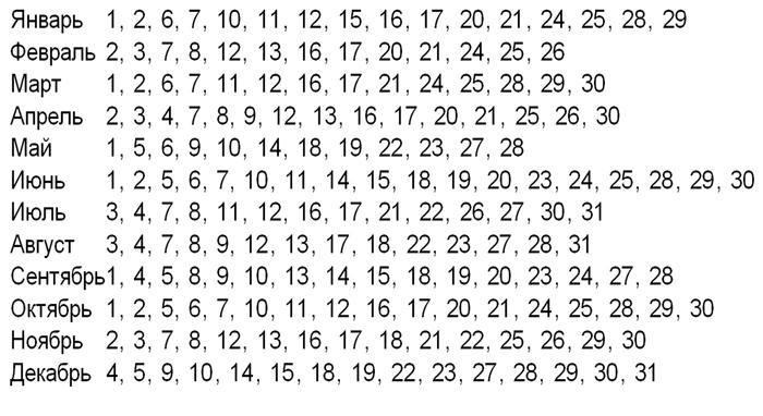 Лунный календарь депозитов