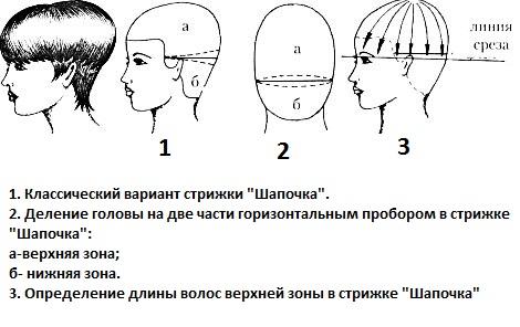 Схема стрижки на удлинение с шапочкой